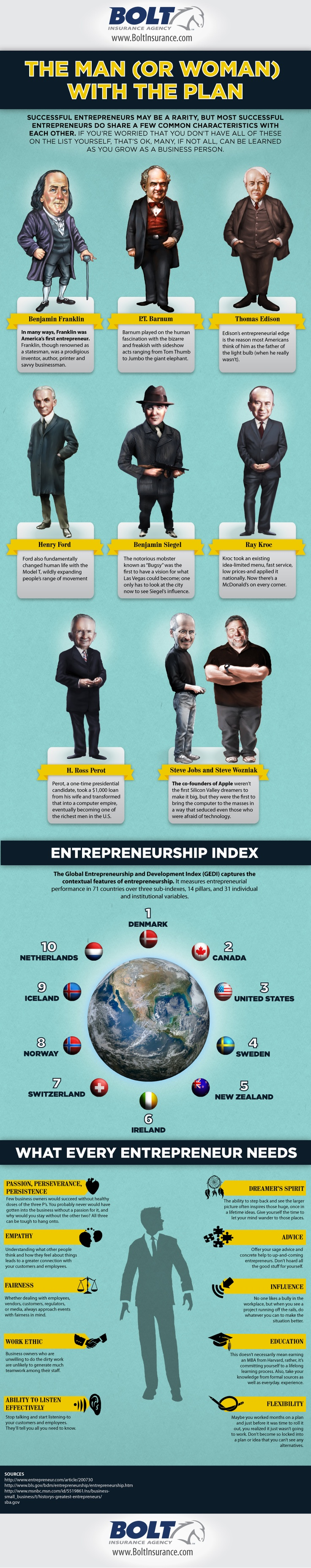 Most Successful Entrepreneurs in History