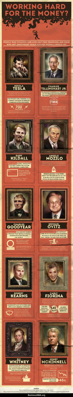 Inventors That Were Broke