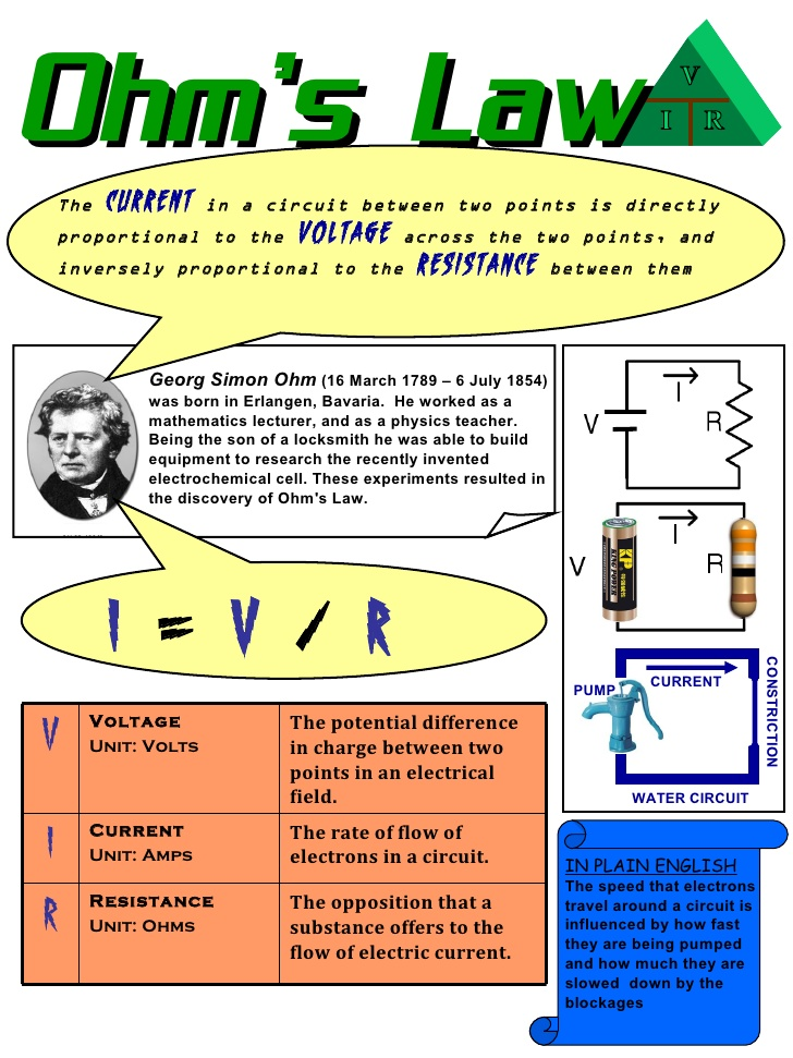 Who Invented Ohms Law