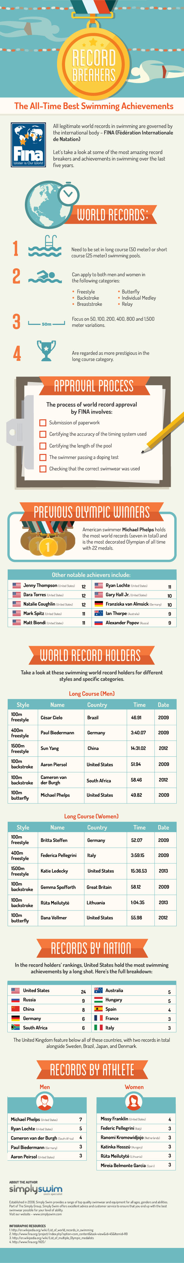 Swimming Records Around the World