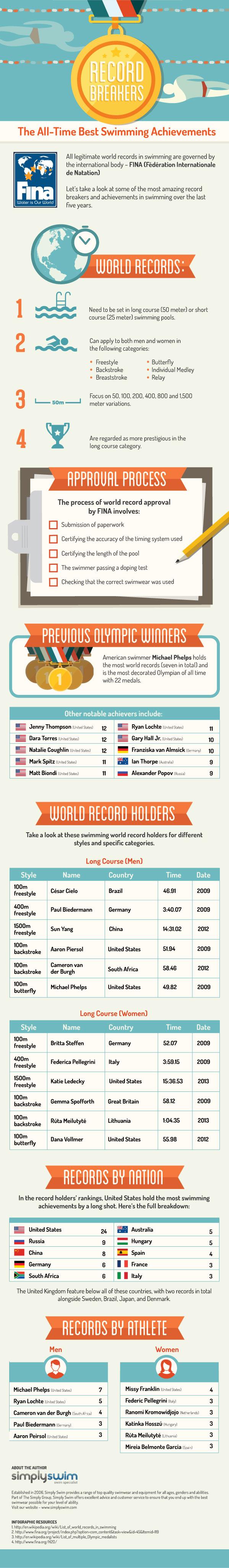 Swimming Records Around the World