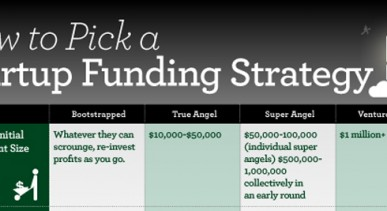 Choosing the Right Funding Strategy