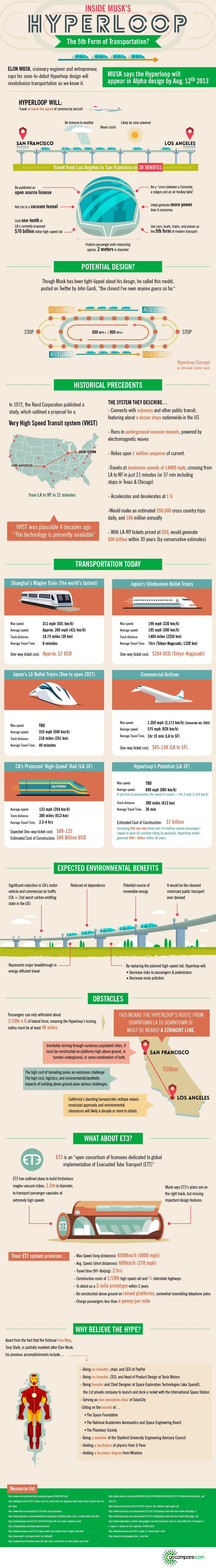 Train Transportation Growth and Technologies