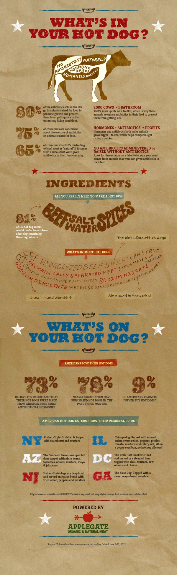 What is Inside Your Hotdogs