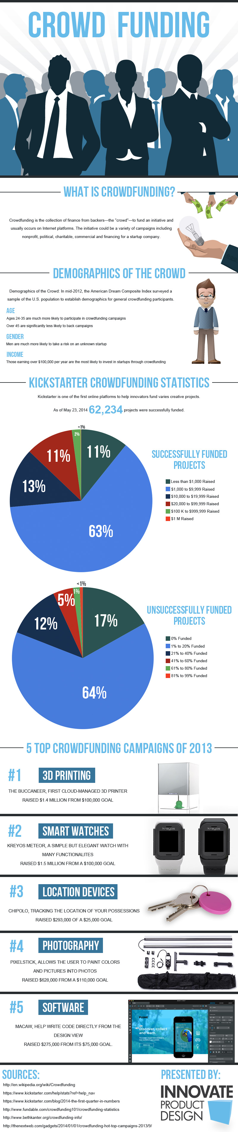 Crowdfunding Defined