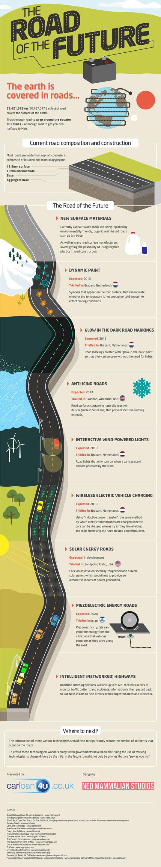 Future Road Technologies