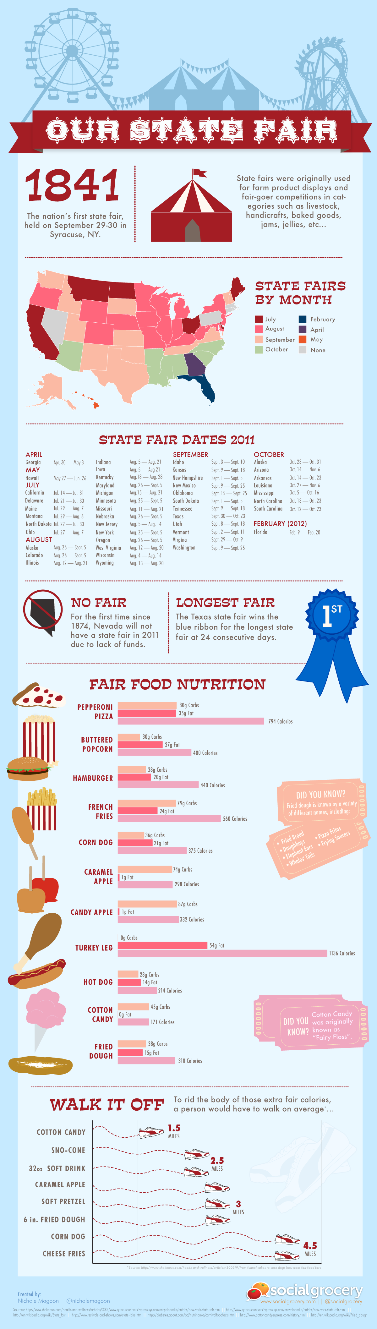 Interesting Facts About State Fairs