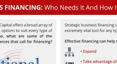 5 Types of Business Financing Programs