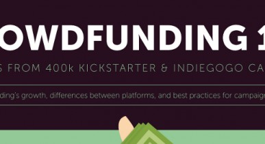 Crowdfunding Success Rates by Category