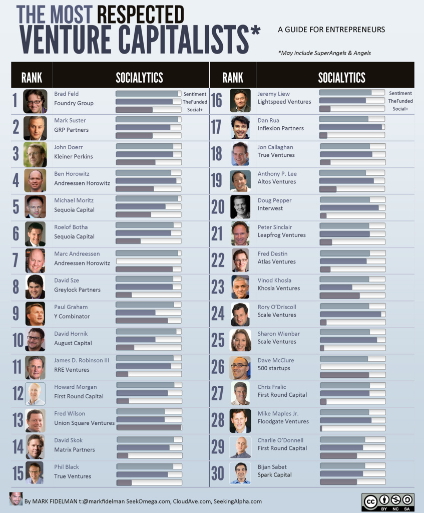 Top Venture Capitalists