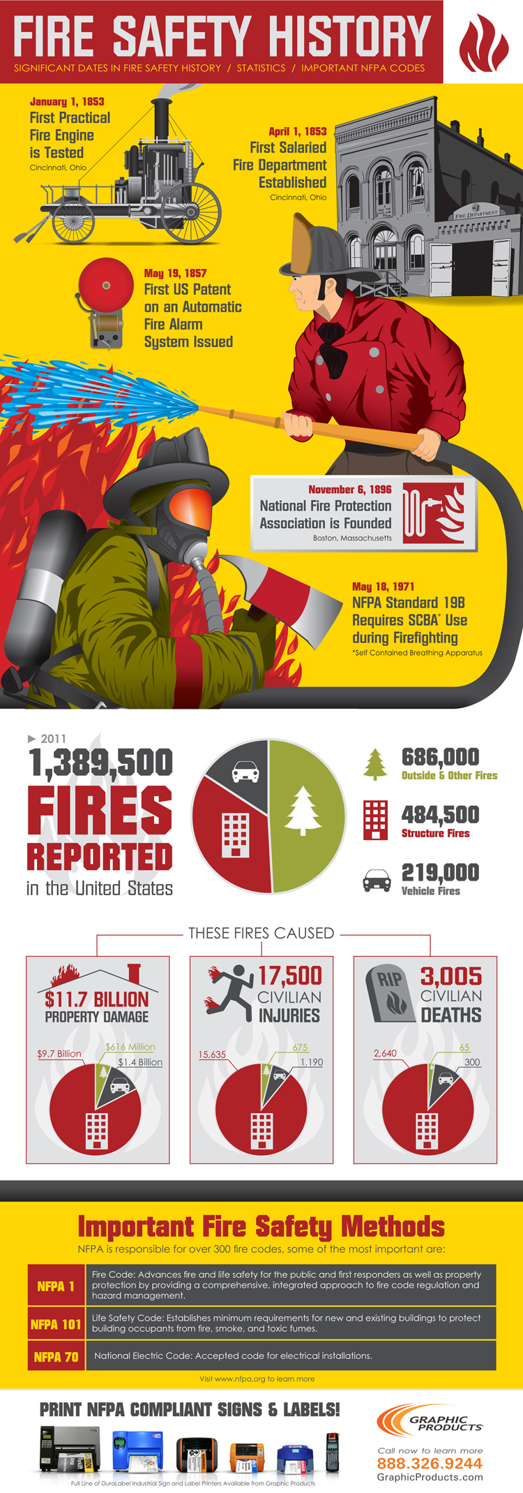 Fire Safety Facts and Trends
