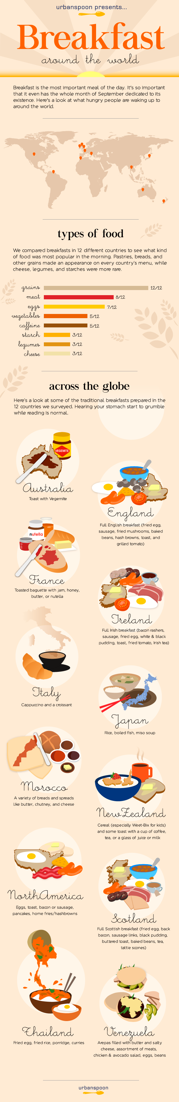 Types of Breakfast From Around the World