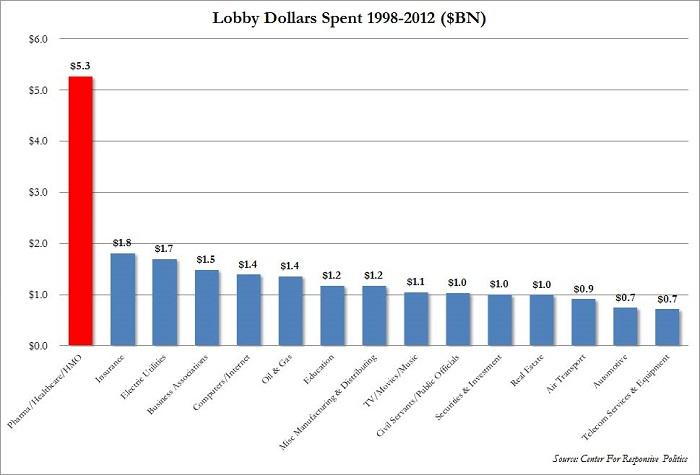 Pharma Lobby Dollars 98-2012