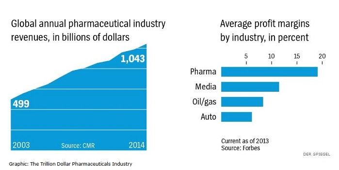 Pharma industry size graph
