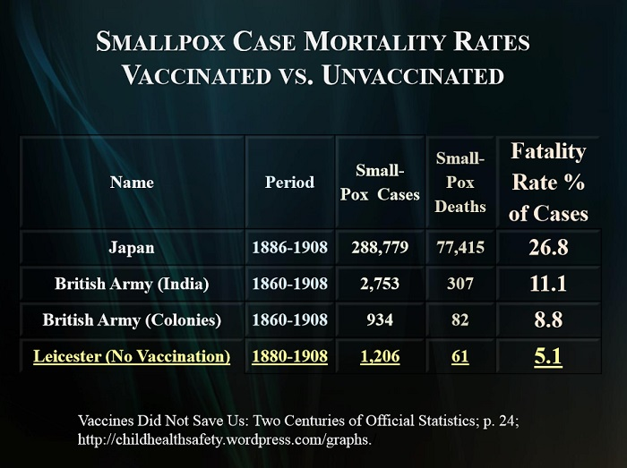 vac sp mortality