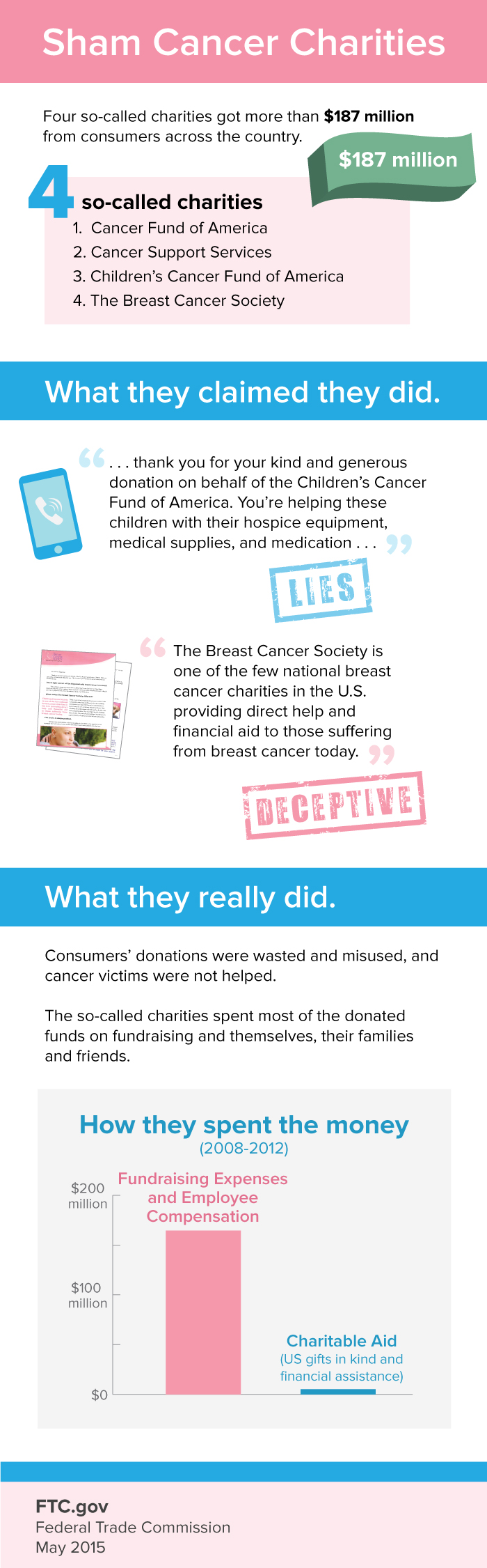 cancer-charity-scam
